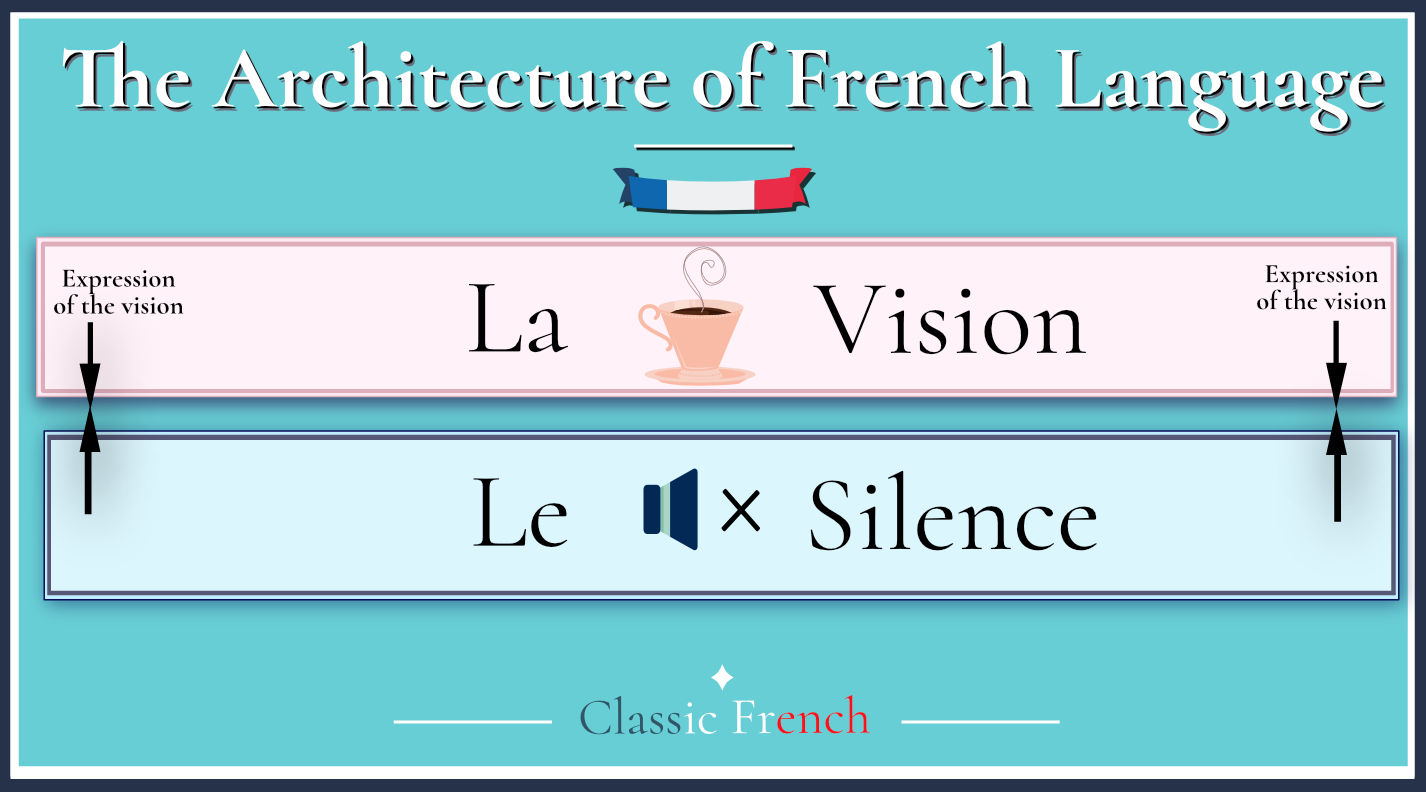 How to learn French Grammar for Complete Beginners ?